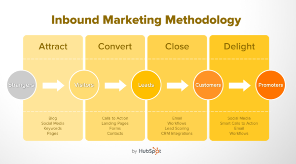 inbound marketing methodology HubSpot